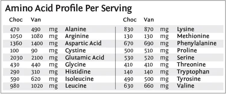 Collagen Builder Sunwarrior profil aminokyseli aminokyseliny